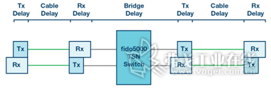 图3 时序模型:PHY、电缆和交换机会影响到数据传输延迟。使用时隙方法(PROFINET IRT和TSN时间感知整形器(TAS))时必须考虑这一点