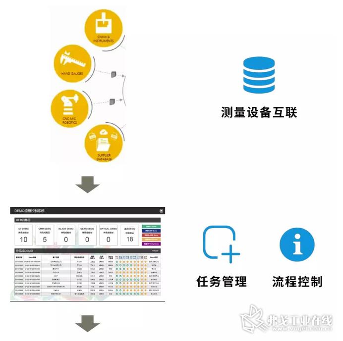 测量流程支持系统