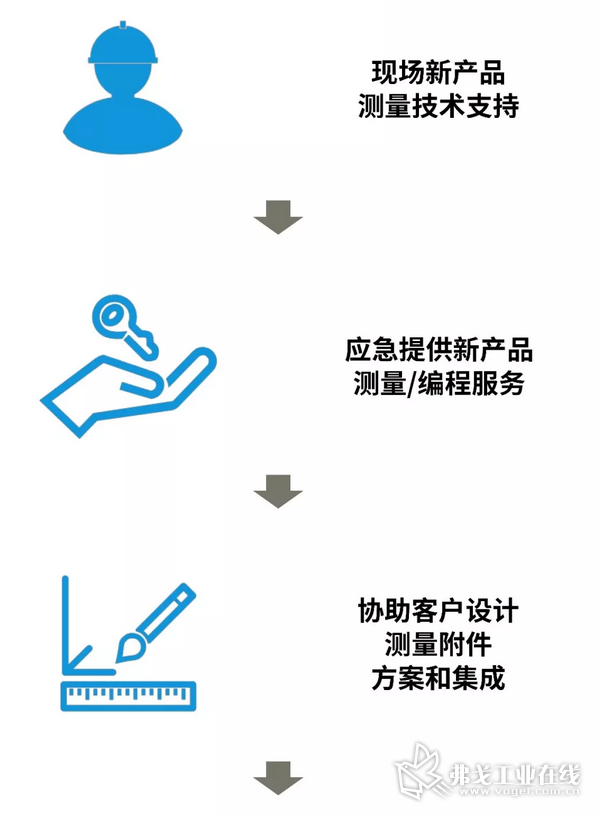 持续支持客户利用该系统加快其新品研发和导入