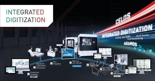 生产过程综合性数字化产品和解决方案。