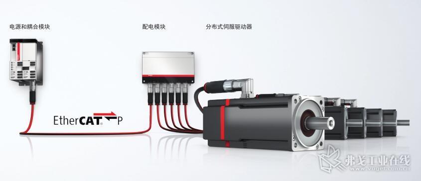 AMP8000 系统由 AX883x 或 AX503x 耦合模块、AMP8805 配电模块和 AMP80xx 系列分布式伺服驱动器组成,具有高度模块化性并能够级联
