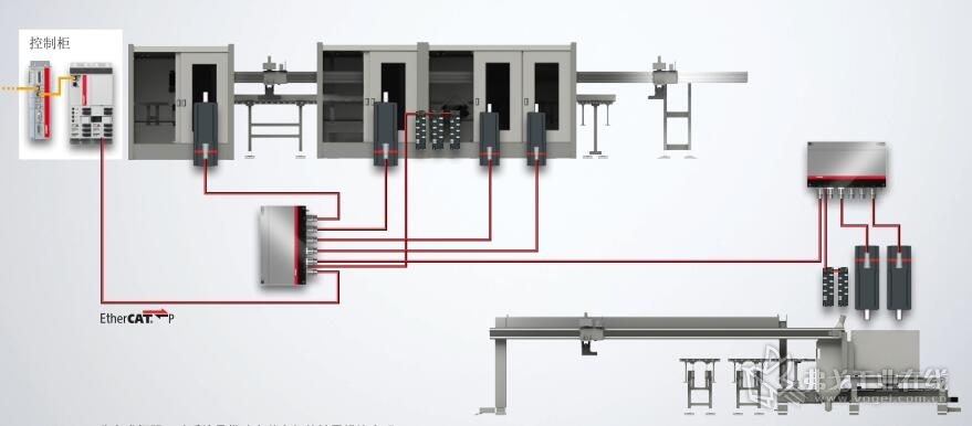AMP8000 分布式伺服驱动系统是借助安装方便的扩展模块实现 模块化机器设计的理想选择