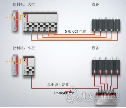 将控制柜(上图所示)中所有驱动电子元器件的常规设置与 AMP8000 系统的布局(下 图所示)进行比较,很好地说明了更简单、更经济高效的布线和减少控制柜空间所带来的好处