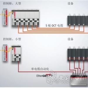 倍福 AMP8000 分布式伺服驱动系统应用于模块化机器