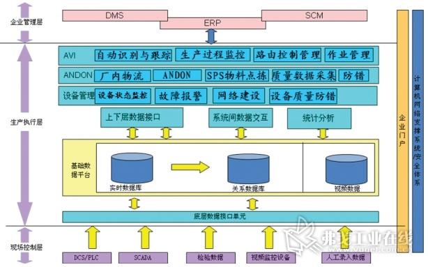 图1  汽车二期生产线自动化规划及与上层接口