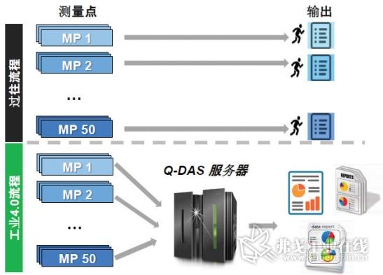图4  MES系统在生产质量控制过程中的应用