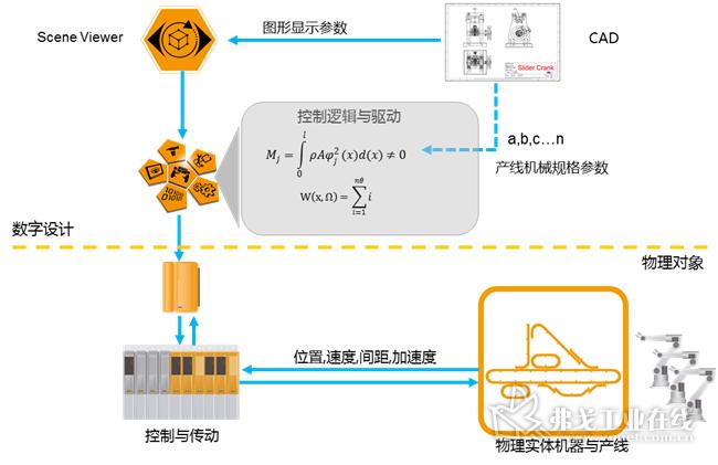 图5-贝加莱实现产线设计Digital Twin的架构