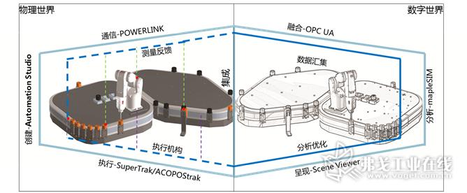 图4-基于Digital Twin思想的产线设计