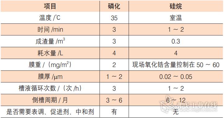 表 2  北汽某项目薄膜工艺效果对比