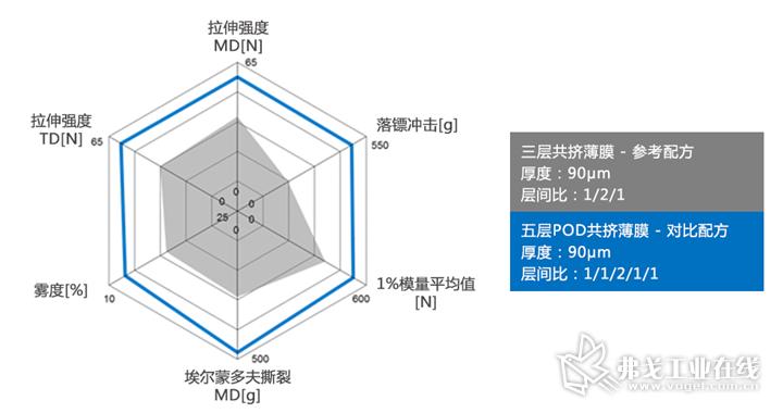 在功能性材料配比一致的条件下,三层共挤薄膜与五层共挤薄膜的力学性能对比
