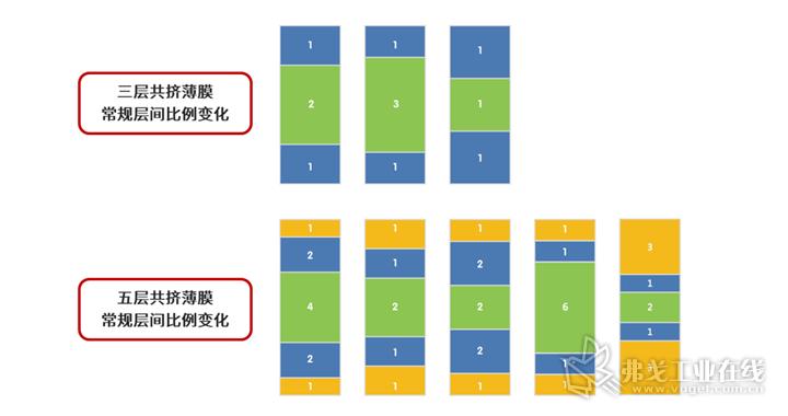 三层共挤薄膜和五层共挤薄膜的常规层间比例变化对比