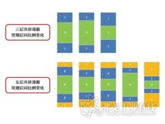 POD工艺在软包装基材中的应用及发展