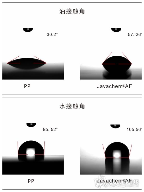 图2 与普通聚丙烯(PP)相比, Javachem® AF材料拥有更大的水接触角和油接触角