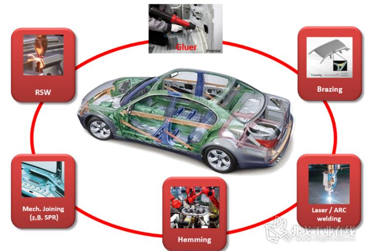 Simufact在汽车行业主要应用于多工步锻压工艺链仿真、冲压 ←→ 焊接工艺链仿真、铆接 → 机械性能(剪切、拉伸)工艺链仿真等金属成形 → 组装焊接工艺链仿真