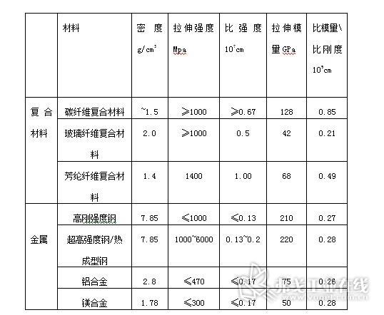 表1 各种可用于车身的材料性能对比