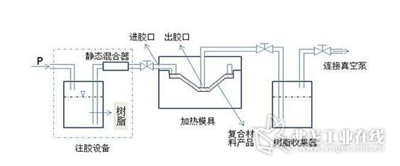 图2  RTM工艺原理示意图