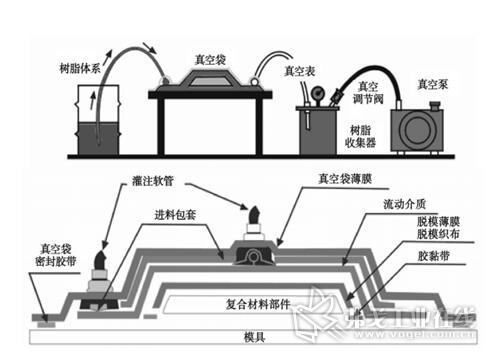 图3  VARI 工艺原理示意图
