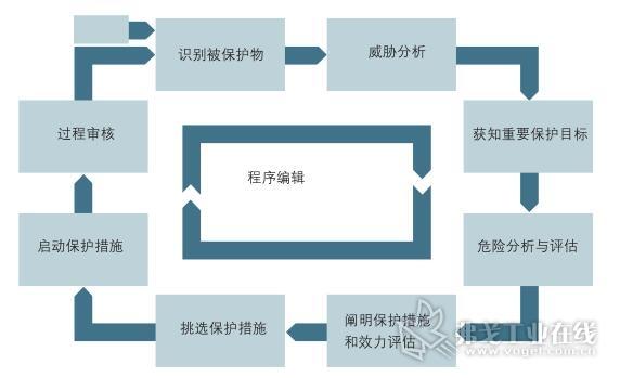 图2 IT安保程序模型