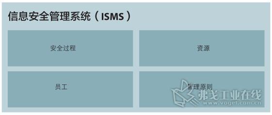 图1 信息安全管理系统(依照联邦统计局关于信息技术安全统计)的四个组成要素