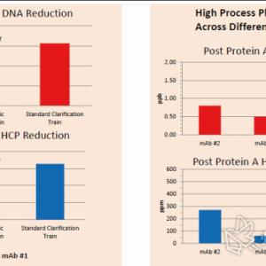 单抗纯化工艺发展的进一步探讨