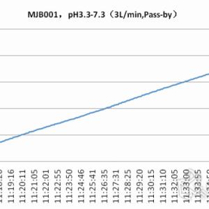 线性pH梯度在单抗领域的应用