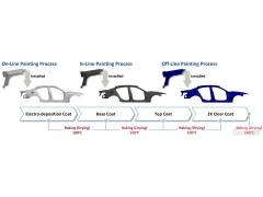 用于CFRP汽车车身板的创新喷涂工艺