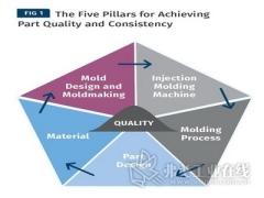 提高成型工艺能力(第二部分):五大关键要素的作用