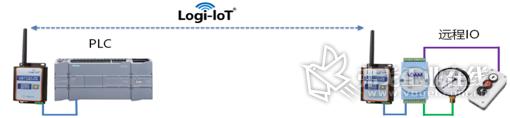 Logi-IoT DTU+远程IO
