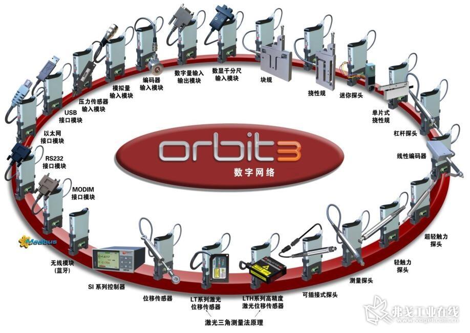 Orbit 数字测量网络