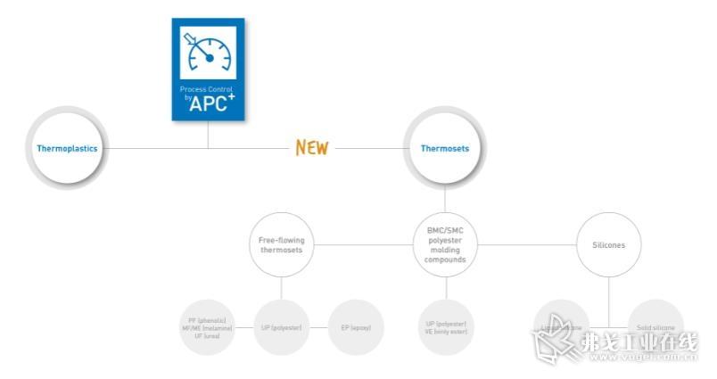 APC plus机器功能