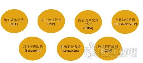 图2  山高咨询服务(SECO CONSULTANCY)范围概览