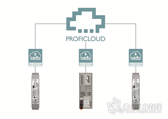 图4在雾计算时,时间要求严格的操作应尽可能靠近设备进行,如设备与云之间的数据传输