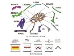 超高强钢汽车构件热冲压成形技术与装备