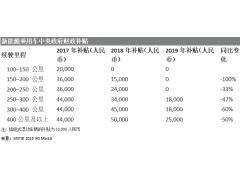 中国政府部门宣布2019年新能源汽车补贴政策