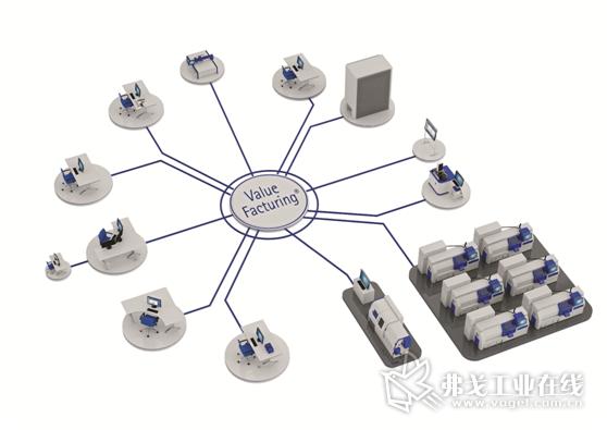 MR公司方面的Valuefacturing生产制造辅助系统是工业4.0的一个重要组成部分