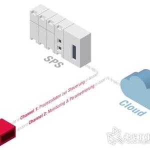 双通道使传感器满足工业4.0的要求