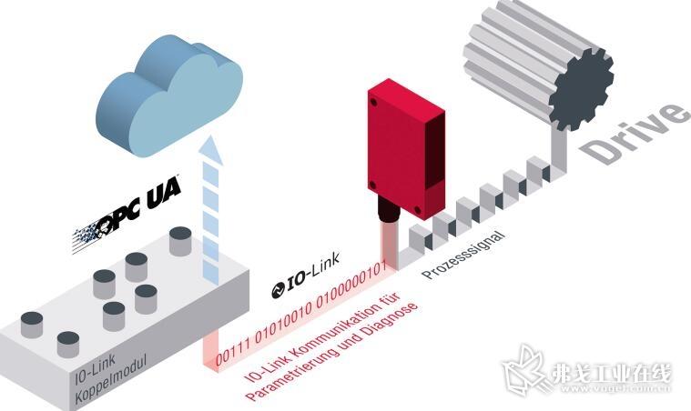 图2 双通道和IIoT工业物联网/工业4.0中的二进制开关控制传感器