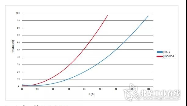 JHC-S vs JHC-HF-S 扭矩传递能力对比