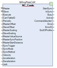 图2 功能块引脚图示
