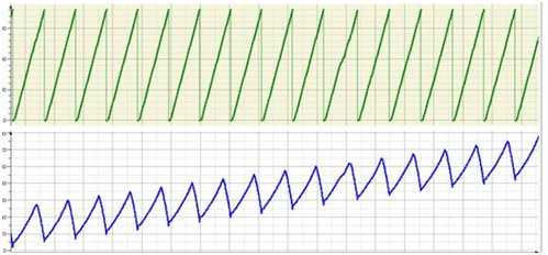 图3 钢领板升降运动波形