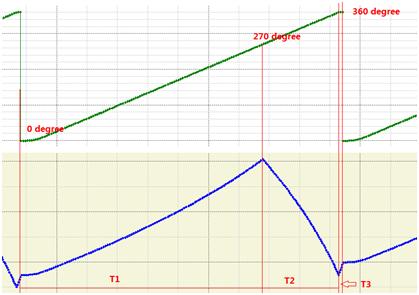 图4 MotionCenter 中钢领板升降单个周期波形