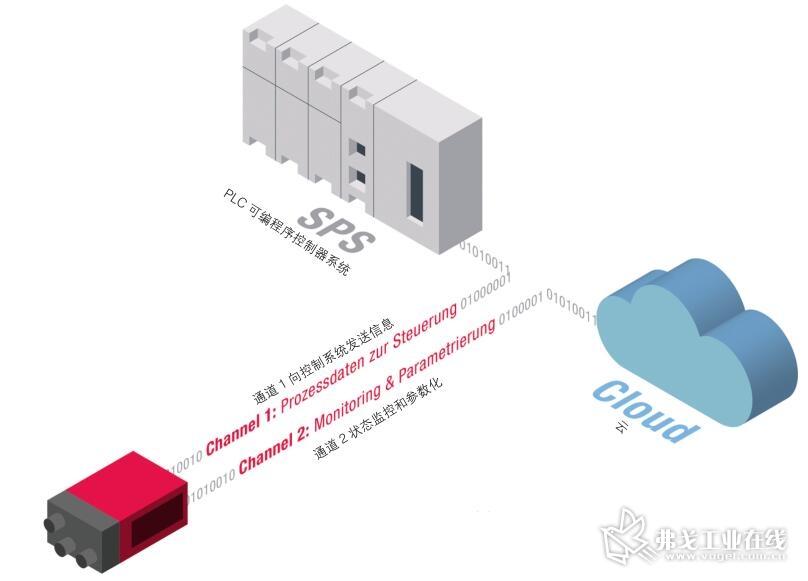 图1 双通道解决方案为传感器提供了两条数据信息传输渠道,可以完成不同的数据、信息传输任务
