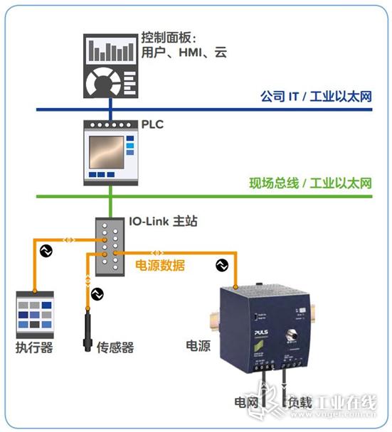 图3 IO-Link电源可为系统提供的信息