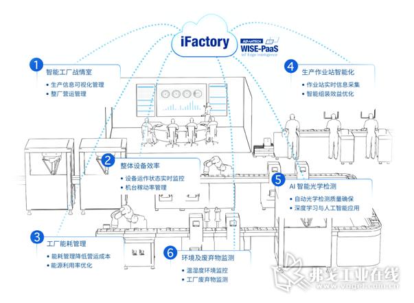 图3 研华智能工厂云端整合方案