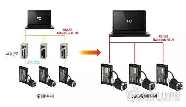 控制器集成型2相闭环步进电机系统AIC系列