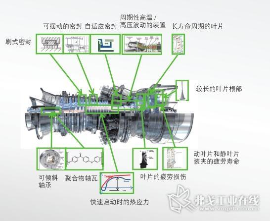 图2 涡轮机结构及其复杂,只有通过对不同部件的修改才能得到适应不同部分负载工况的整体性能