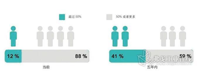 图1 电子商务在销售收入中所占的比例:今天(左)只有12%的被调查者有一半以上的销售收入是通过电子商务得到的,五年后这一数字将提高到41%