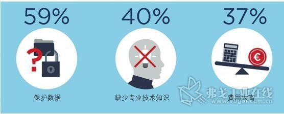 图3 采用人工智能技术遇到的最大障碍是保护隐私、缺少专业技术人员和太高的成本费用