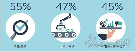 图4 质量保证和生产制造是人工智能最常用的应用领域