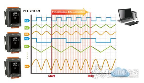 以太网络高速同步数据采集模块